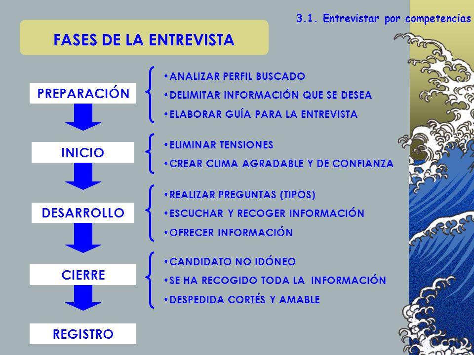 REGISTRO PREPARACIÓN INICIO DESARROLLO 3.1. Entrevistar por competencias FASES DE LA ENTREVISTA CIERRE ANALIZAR PERFIL BUSCADO DELIMITAR INFORMACIÓN Q