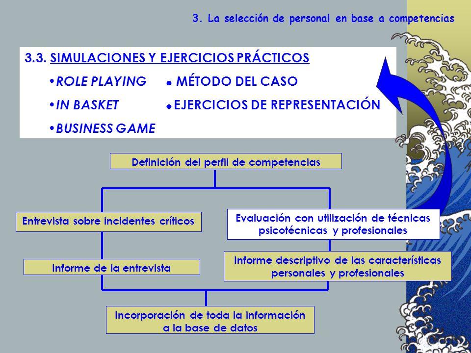 3.3. SIMULACIONES Y EJERCICIOS PRÁCTICOS ROLE PLAYING MÉTODO DEL CASO IN BASKET EJERCICIOS DE REPRESENTACIÓN BUSINESS GAME Definición del perfil de co