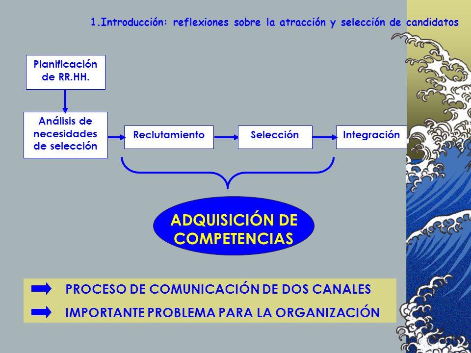 PROCESO DE COMUNICACIÓN DE DOS CANALES IMPORTANTE PROBLEMA PARA LA ORGANIZACIÓN 1.Introducción: reflexiones sobre la atracción y selección de candidatos Planificación de RR.HH.