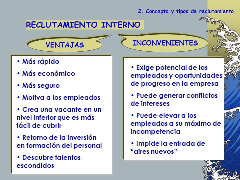 2. Concepto y tipos de reclutamiento RECLUTAMIENTO INTERNO INCONVENIENTES VENTAJAS Más rápido Más económico Más seguro Motiva a los empleados Crea una
