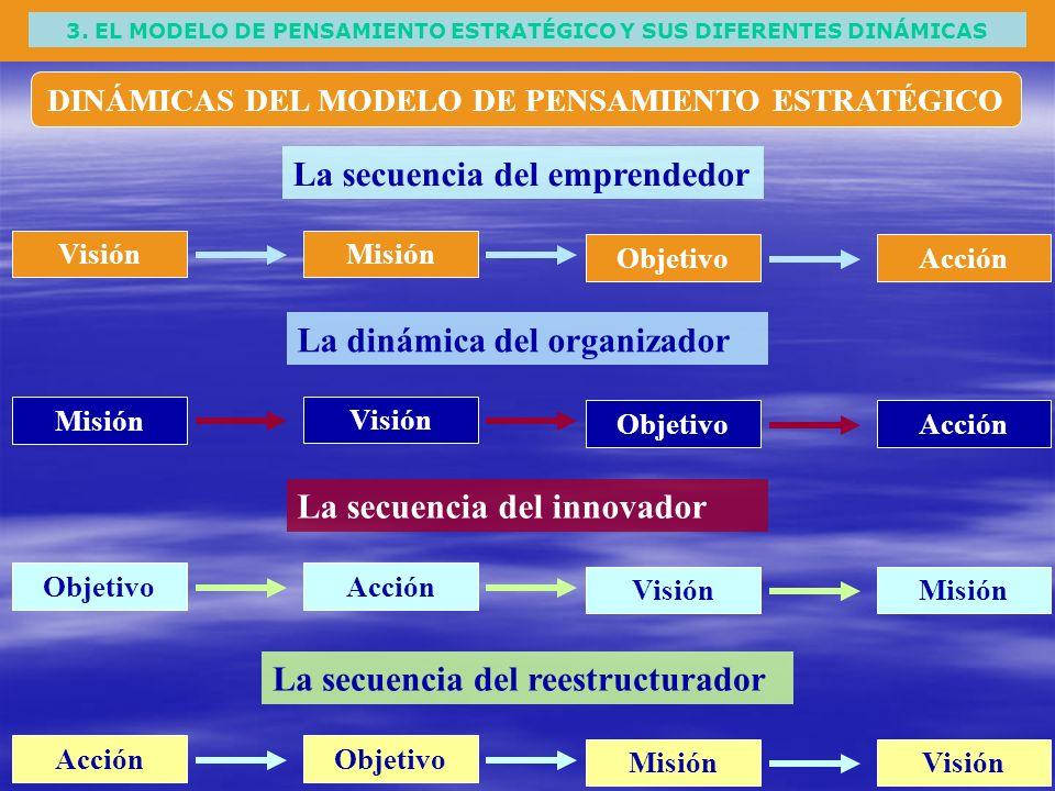 3. EL MODELO DE PENSAMIENTO ESTRATÉGICO Y SUS DIFERENTES DINÁMICAS DINÁMICAS DEL MODELO DE PENSAMIENTO ESTRATÉGICO Visión La secuencia del emprendedor