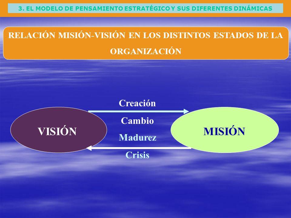 3. EL MODELO DE PENSAMIENTO ESTRATÉGICO Y SUS DIFERENTES DINÁMICAS RELACIÓN MISIÓN-VISIÓN EN LOS DISTINTOS ESTADOS DE LA ORGANIZACIÓN VISIÓNMISIÓN Cre