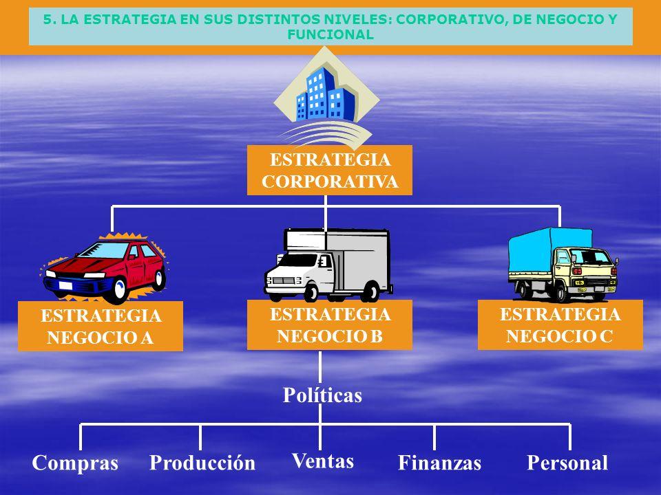 5. LA ESTRATEGIA EN SUS DISTINTOS NIVELES: CORPORATIVO, DE NEGOCIO Y FUNCIONAL ESTRATEGIA CORPORATIVA ESTRATEGIA NEGOCIO A ESTRATEGIA NEGOCIO B ESTRAT