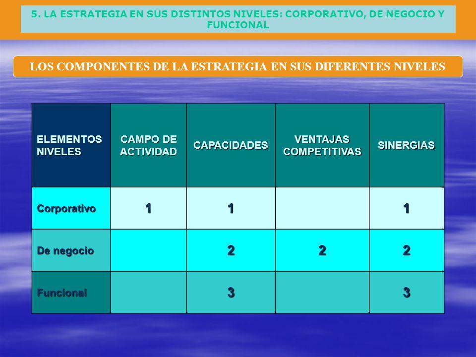 LOS COMPONENTES DE LA ESTRATEGIA EN SUS DIFERENTES NIVELES 5. LA ESTRATEGIA EN SUS DISTINTOS NIVELES: CORPORATIVO, DE NEGOCIO Y FUNCIONAL ELEMENTOS NI