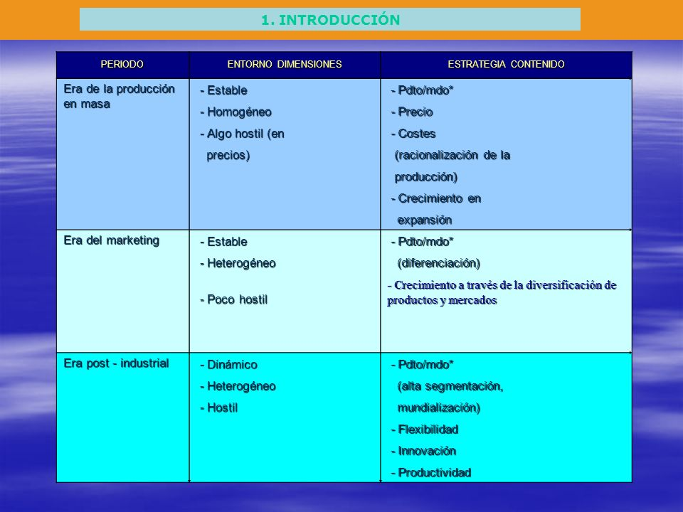 1. INTRODUCCIÓN PERIODO ENTORNO DIMENSIONES ESTRATEGIA CONTENIDO Era de la producción en masa - Estable - Estable - Pdto/mdo* - Pdto/mdo* - Homogéneo