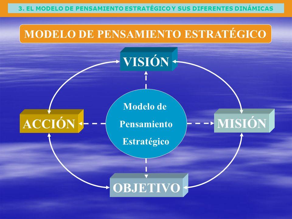 3. EL MODELO DE PENSAMIENTO ESTRATÉGICO Y SUS DIFERENTES DINÁMICAS MODELO DE PENSAMIENTO ESTRATÉGICO VISIÓN OBJETIVO MISIÓN ACCIÓN Modelo de Pensamien
