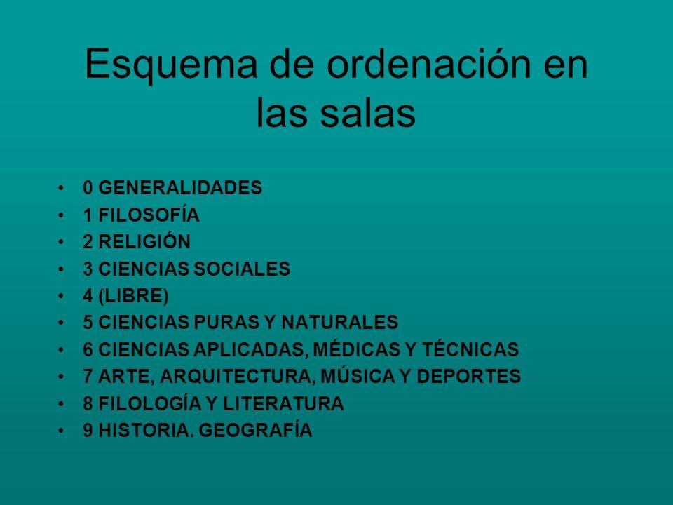 Esquema de ordenación en las salas 0 GENERALIDADES 1 FILOSOFÍA 2 RELIGIÓN 3 CIENCIAS SOCIALES 4 (LIBRE) 5 CIENCIAS PURAS Y NATURALES 6 CIENCIAS APLICA