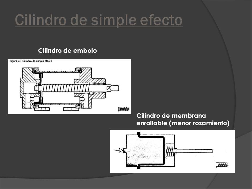 Cilindro de simple efecto Cilindro de embolo Cilindro de membrana enrollable (menor rozamiento)