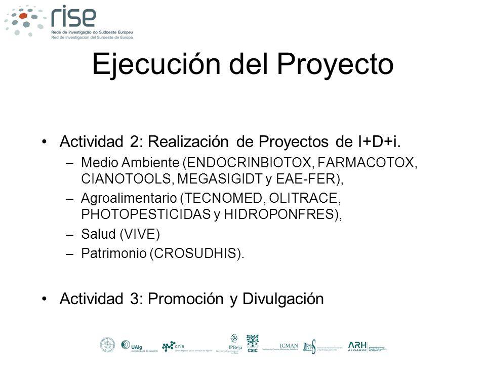 Ejecución del Proyecto Actividad 2: Realización de Proyectos de I+D+i. –Medio Ambiente (ENDOCRINBIOTOX, FARMACOTOX, CIANOTOOLS, MEGASIGIDT y EAE-FER),