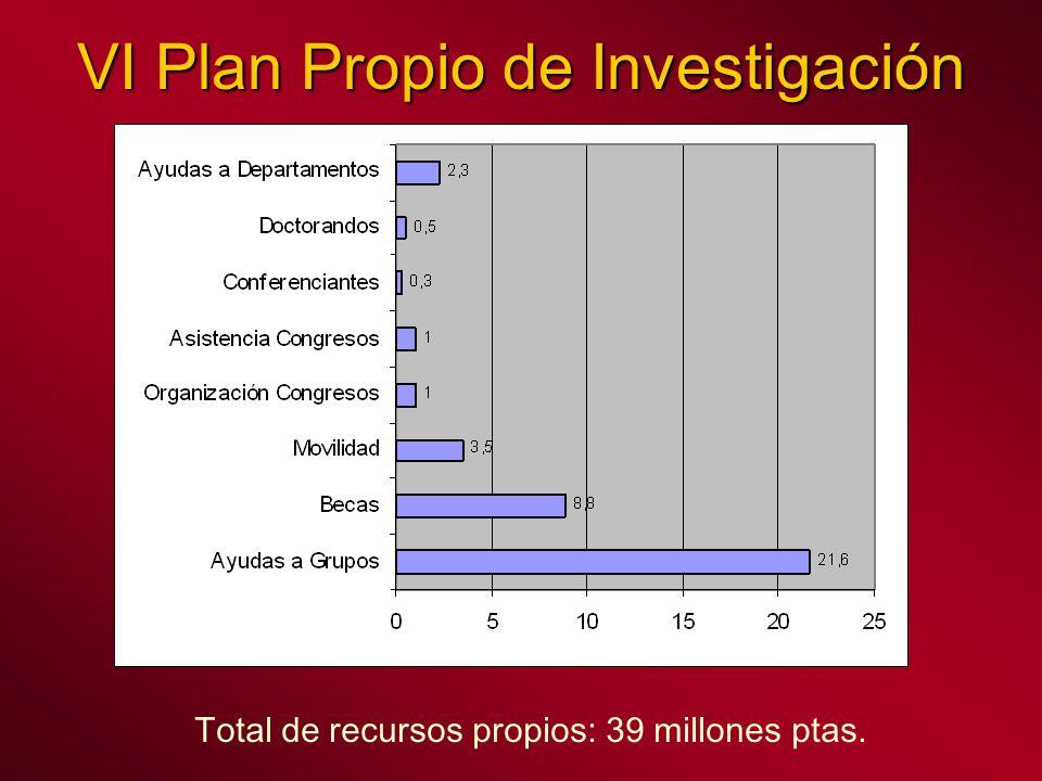 VI Plan Propio de Investigación Total de recursos propios: 39 millones ptas.