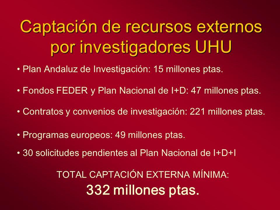 Captación de recursos externos por investigadores UHU Plan Andaluz de Investigación: 15 millones ptas. Fondos FEDER y Plan Nacional de I+D: 47 millone