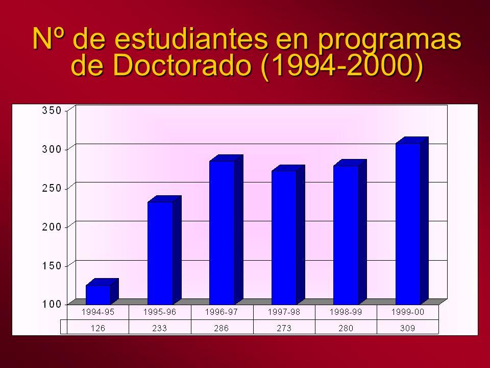 Nº de estudiantes en programas de Doctorado (1994-2000)