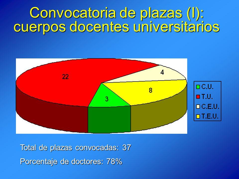 Convocatoria de plazas (I): cuerpos docentes universitarios Total de plazas convocadas: 37 Porcentaje de doctores: 78%