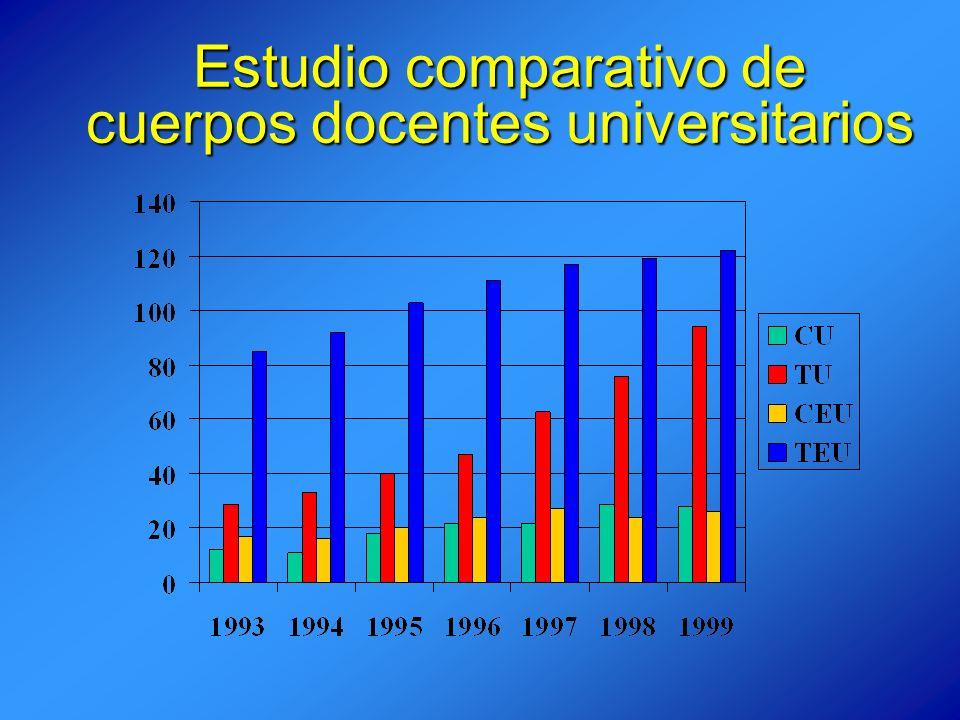 Estudio comparativo de cuerpos docentes universitarios