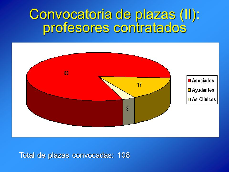 Convocatoria de plazas (II): profesores contratados Total de plazas convocadas: 108