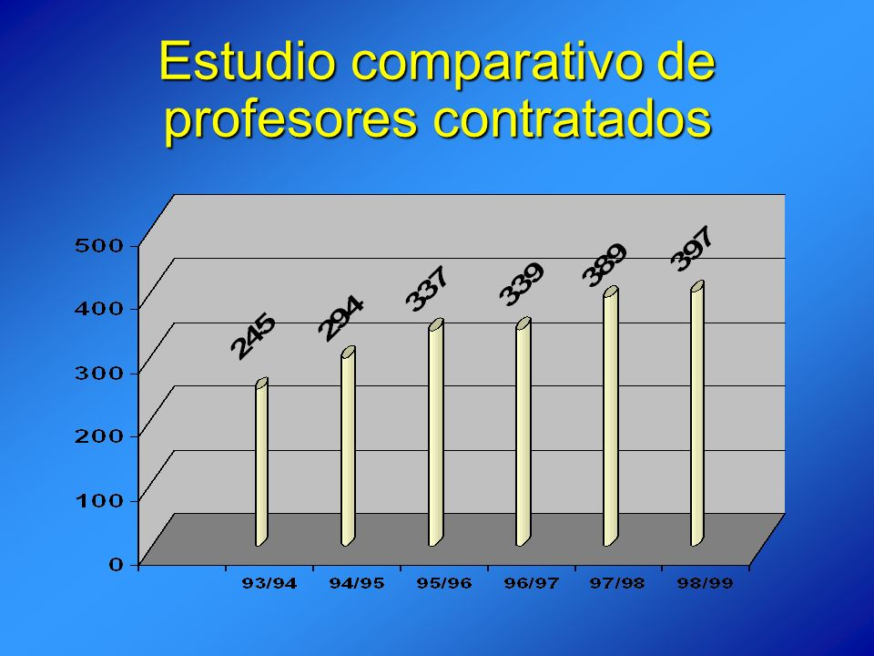 Estudio comparativo de profesores contratados