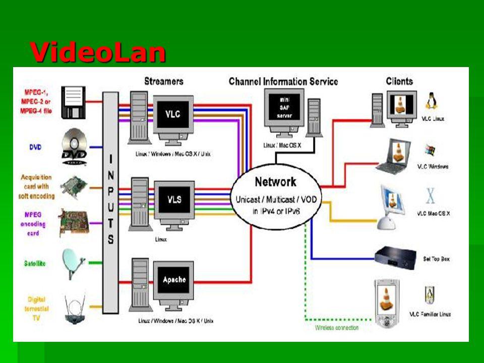 VideoLanServer (VLS) Este software puede realizar streaming de: Este software puede realizar streaming de: MPEG-1, MPEG2, ficheros MPEG-4 almacenados en disco duro o CDROM.