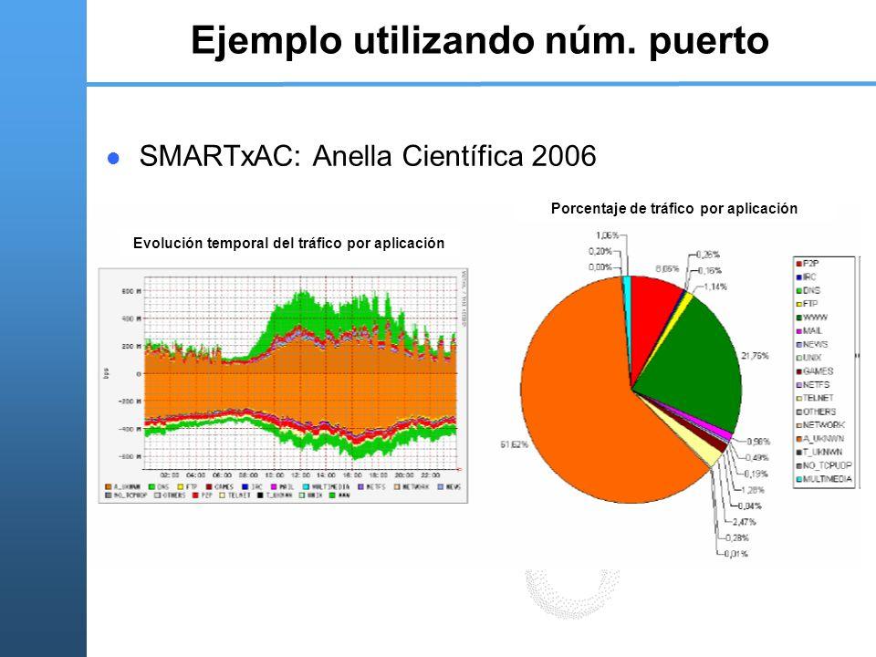 Ejemplo utilizando núm. puerto SMARTxAC: Anella Científica 2006 Evolución temporal del tráfico por aplicación Porcentaje de tráfico por aplicación