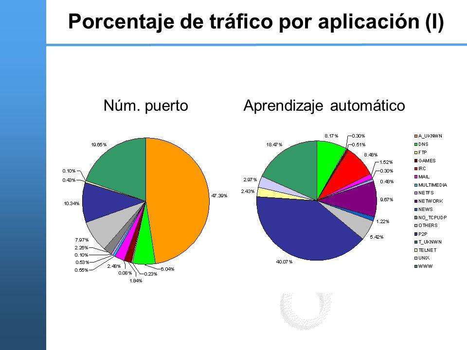 Porcentaje de tráfico por aplicación (I) Núm. puertoAprendizaje automático