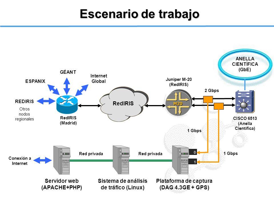 Escenario de trabajo 0 1 REDIRIS Otros nodos regionales ESPANIX GÉANT Plataforma de captura (DAG 4.3GE + GPS) Sistema de análisis de tráfico (Linux) S