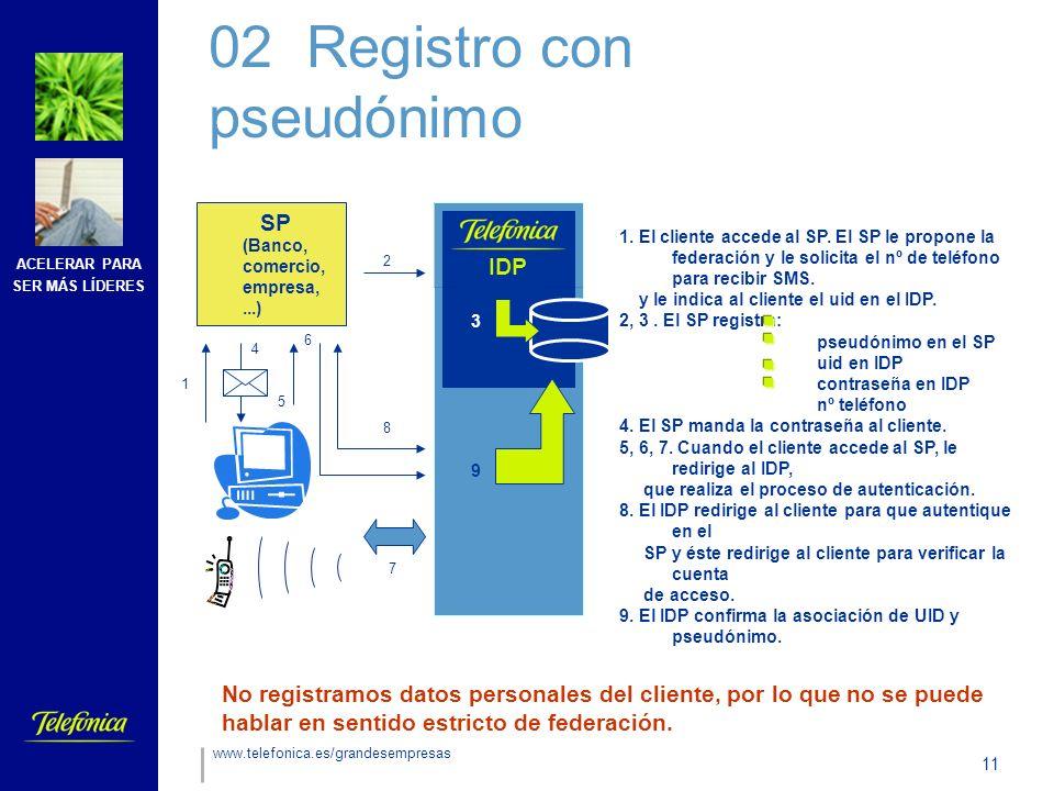 ACELERAR PARA SER MÁS LÍDERES 11 www.telefonica.es/grandesempresas SP (Banco, comercio, empresa,...) IDP 1 2 4 5 6 3 7 8 9 1.