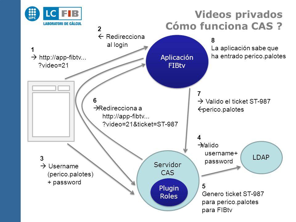 Aplicación FIBtv Aplicación FIBtv Servidor CAS Plugin Roles Plugin Roles 3 Username (perico.palotes) + password 1 http://app-fibtv...