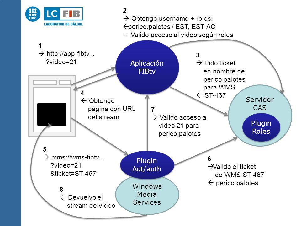 Aplicación FIBtv Aplicación FIBtv Windows Media Services Plugin Aut/auth Plugin Aut/auth Servidor CAS Plugin Roles Plugin Roles 5 mms://wms-fibtv...