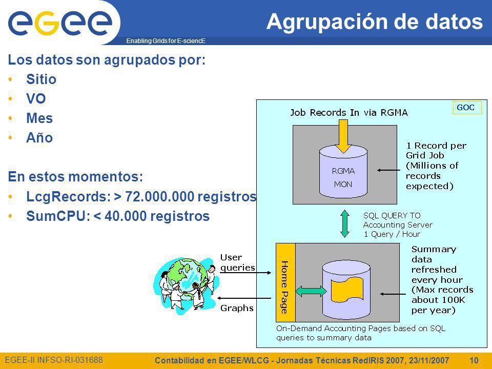 Enabling Grids for E-sciencE EGEE-II INFSO-RI-031688 Contabilidad en EGEE/WLCG - Jornadas Técnicas RedIRIS 2007, 23/11/2007 10 Agrupación de datos Los datos son agrupados por: Sitio VO Mes Año En estos momentos: LcgRecords: > 72.000.000 registros SumCPU: < 40.000 registros