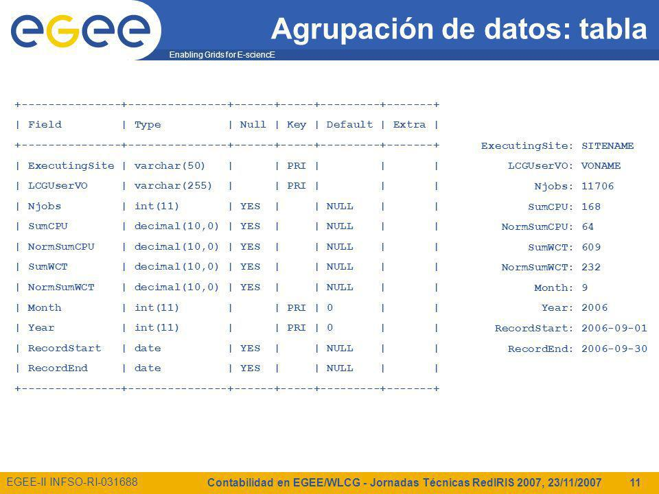 Enabling Grids for E-sciencE EGEE-II INFSO-RI Contabilidad en EGEE/WLCG - Jornadas Técnicas RedIRIS 2007, 23/11/ Agrupación de datos: tabla | Field | Type | Null | Key | Default | Extra | | ExecutingSite | varchar(50) | | PRI | | | | LCGUserVO | varchar(255) | | PRI | | | | Njobs | int(11) | YES | | NULL | | | SumCPU | decimal(10,0) | YES | | NULL | | | NormSumCPU | decimal(10,0) | YES | | NULL | | | SumWCT | decimal(10,0) | YES | | NULL | | | NormSumWCT | decimal(10,0) | YES | | NULL | | | Month | int(11) | | PRI | 0 | | | Year | int(11) | | PRI | 0 | | | RecordStart | date | YES | | NULL | | | RecordEnd | date | YES | | NULL | | ExecutingSite: SITENAME LCGUserVO: VONAME Njobs: SumCPU: 168 NormSumCPU: 64 SumWCT: 609 NormSumWCT: 232 Month: 9 Year: 2006 RecordStart: RecordEnd: