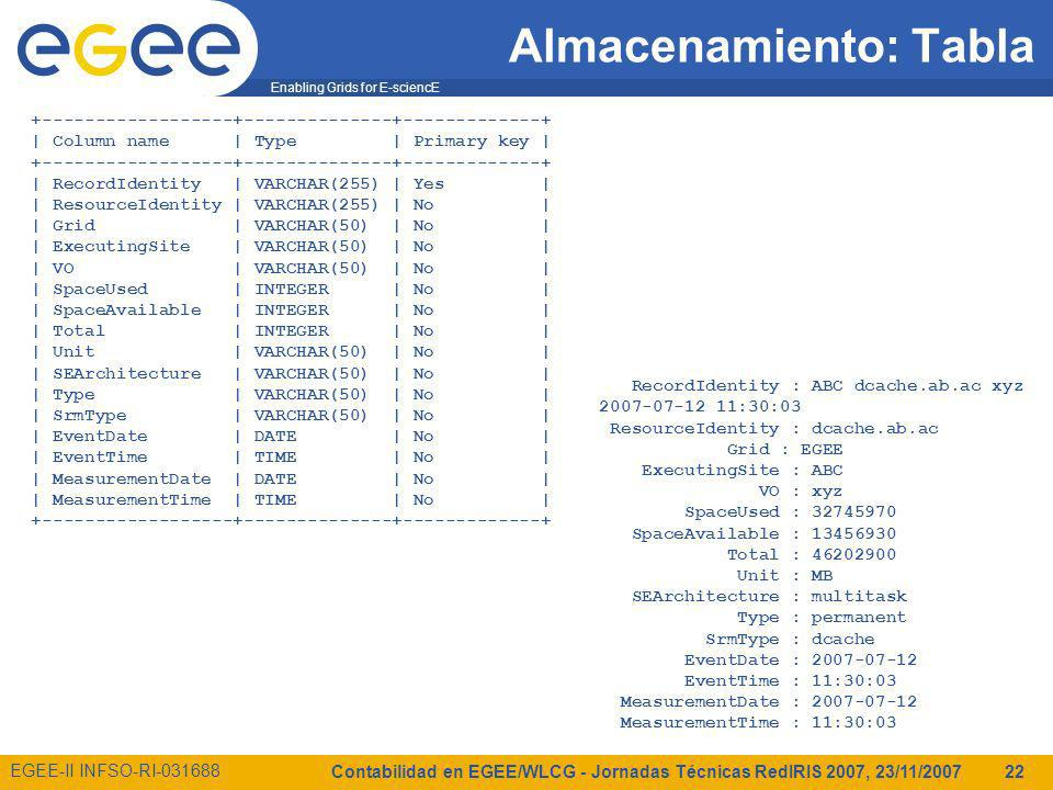 Enabling Grids for E-sciencE EGEE-II INFSO-RI-031688 Contabilidad en EGEE/WLCG - Jornadas Técnicas RedIRIS 2007, 23/11/2007 22 Almacenamiento: Tabla +------------------+--------------+-------------+ | Column name | Type | Primary key | +------------------+--------------+-------------+ | RecordIdentity | VARCHAR(255) | Yes | | ResourceIdentity | VARCHAR(255) | No | | Grid | VARCHAR(50) | No | | ExecutingSite | VARCHAR(50) | No | | VO | VARCHAR(50) | No | | SpaceUsed | INTEGER | No | | SpaceAvailable | INTEGER | No | | Total | INTEGER | No | | Unit | VARCHAR(50) | No | | SEArchitecture | VARCHAR(50) | No | | Type | VARCHAR(50) | No | | SrmType | VARCHAR(50) | No | | EventDate | DATE | No | | EventTime | TIME | No | | MeasurementDate | DATE | No | | MeasurementTime | TIME | No | +------------------+--------------+-------------+ RecordIdentity : ABC dcache.ab.ac xyz 2007-07-12 11:30:03 ResourceIdentity : dcache.ab.ac Grid : EGEE ExecutingSite : ABC VO : xyz SpaceUsed : 32745970 SpaceAvailable : 13456930 Total : 46202900 Unit : MB SEArchitecture : multitask Type : permanent SrmType : dcache EventDate : 2007-07-12 EventTime : 11:30:03 MeasurementDate : 2007-07-12 MeasurementTime : 11:30:03