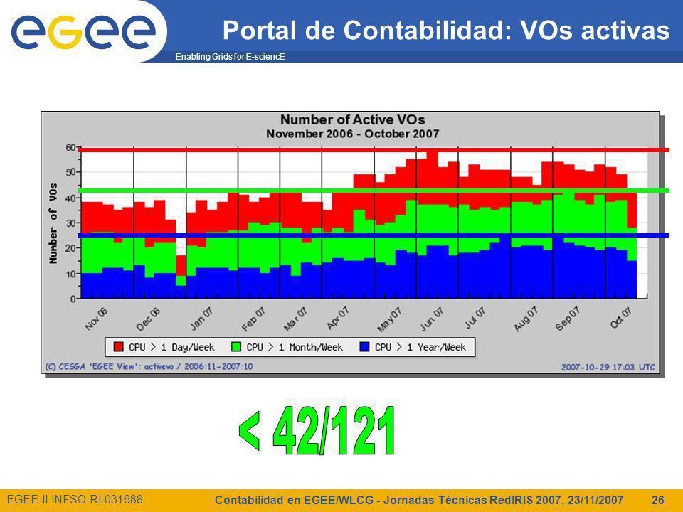 Enabling Grids for E-sciencE EGEE-II INFSO-RI-031688 Contabilidad en EGEE/WLCG - Jornadas Técnicas RedIRIS 2007, 23/11/2007 26 Portal de Contabilidad: VOs activas