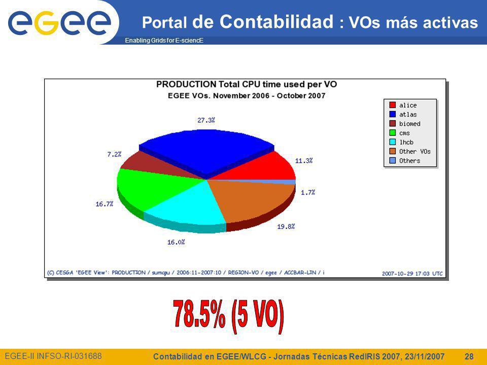 Enabling Grids for E-sciencE EGEE-II INFSO-RI-031688 Contabilidad en EGEE/WLCG - Jornadas Técnicas RedIRIS 2007, 23/11/2007 28 Portal de Contabilidad : VOs más activas