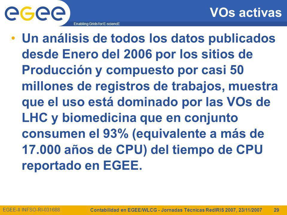 Enabling Grids for E-sciencE EGEE-II INFSO-RI-031688 Contabilidad en EGEE/WLCG - Jornadas Técnicas RedIRIS 2007, 23/11/2007 29 VOs activas Un análisis de todos los datos publicados desde Enero del 2006 por los sitios de Producción y compuesto por casi 50 millones de registros de trabajos, muestra que el uso está dominado por las VOs de LHC y biomedicina que en conjunto consumen el 93% (equivalente a más de 17.000 años de CPU) del tiempo de CPU reportado en EGEE.