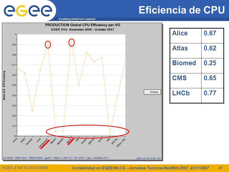 Enabling Grids for E-sciencE EGEE-II INFSO-RI-031688 Contabilidad en EGEE/WLCG - Jornadas Técnicas RedIRIS 2007, 23/11/2007 31 Eficiencia de CPU Alice0.67 Atlas0.62 Biomed0.25 CMS0.65 LHCb0.77