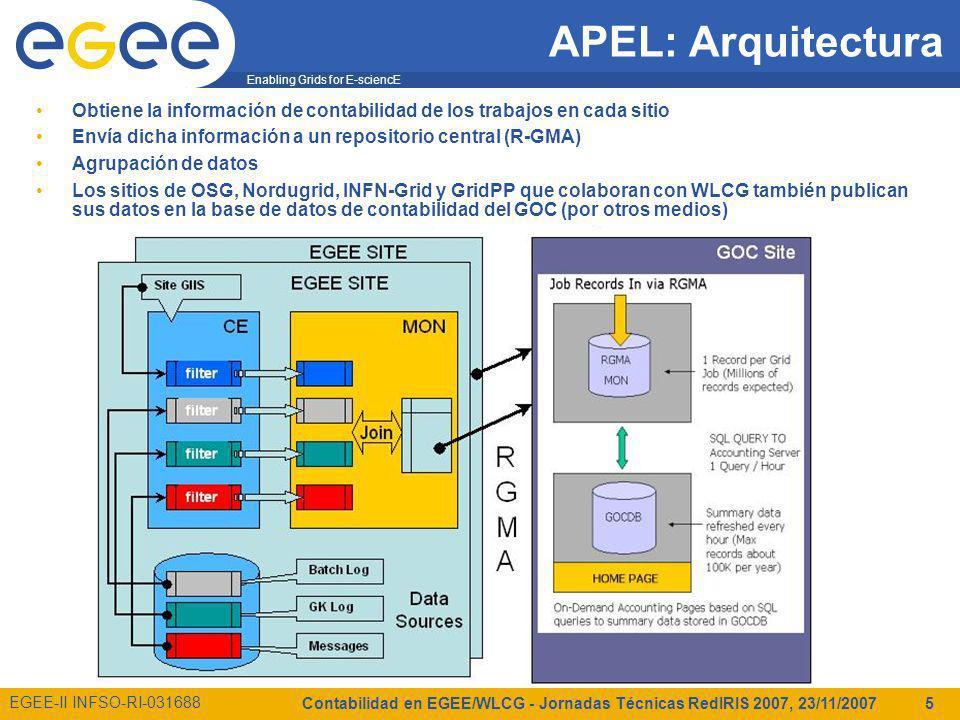 Enabling Grids for E-sciencE EGEE-II INFSO-RI-031688 Contabilidad en EGEE/WLCG - Jornadas Técnicas RedIRIS 2007, 23/11/2007 5 APEL: Arquitectura Obtiene la información de contabilidad de los trabajos en cada sitio Envía dicha información a un repositorio central (R-GMA) Agrupación de datos Los sitios de OSG, Nordugrid, INFN-Grid y GridPP que colaboran con WLCG también publican sus datos en la base de datos de contabilidad del GOC (por otros medios)