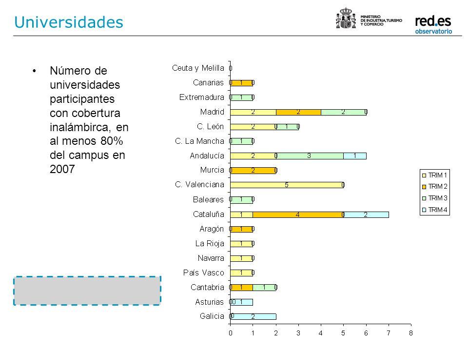 Universidades Número de universidades participantes con cobertura inalámbirca, en al menos 80% del campus en 2007