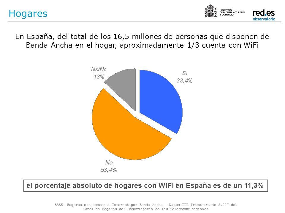 Hogares En España, del total de los 16,5 millones de personas que disponen de Banda Ancha en el hogar, aproximadamente 1/3 cuenta con WiFi BASE: Hogar