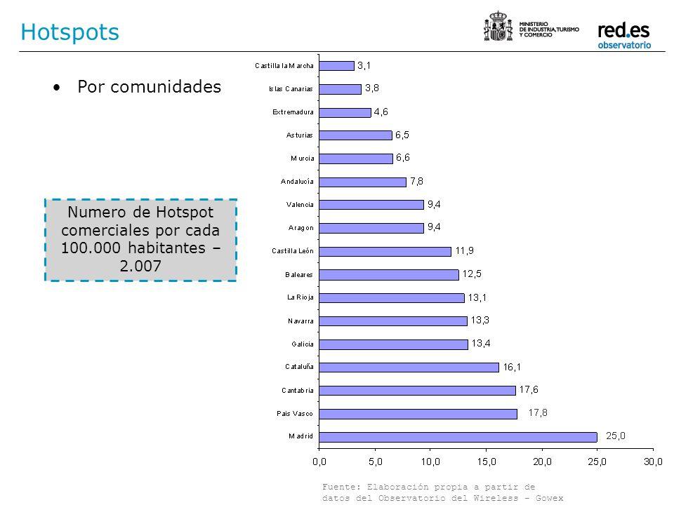 Hotspots Numero de Hotspot comerciales por cada 100.000 habitantes – 2.007 Por comunidades Fuente: Elaboración propia a partir de datos del Observator
