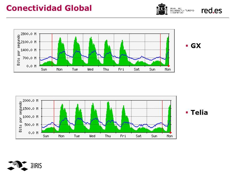 Conectividad Global GX Telia