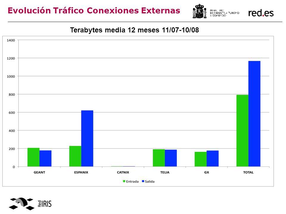 Evolución Tráfico Conexiones Externas Terabytes media 12 meses 11/07-10/08