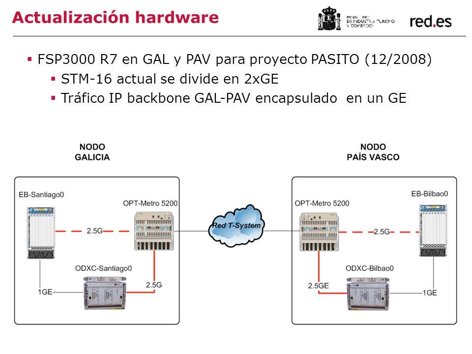 Actualización hardware FSP3000 R7 en GAL y PAV para proyecto PASITO (12/2008) STM-16 actual se divide en 2xGE Tráfico IP backbone GAL-PAV encapsulado en un GE