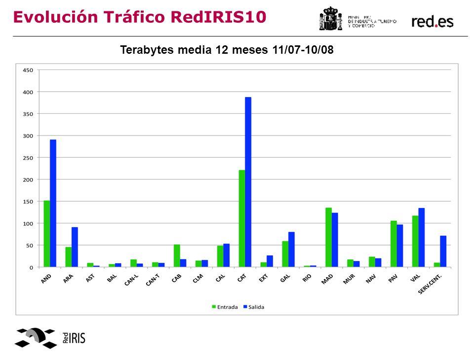 Evolución Tráfico RedIRIS10 Terabytes media 12 meses 11/07-10/08