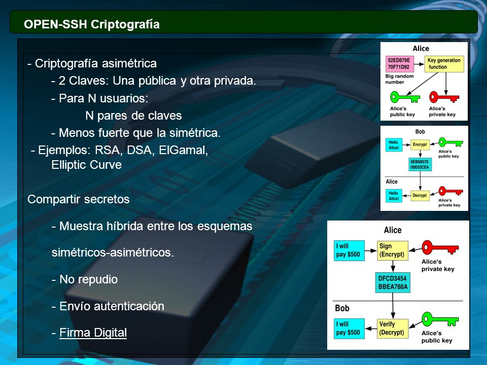 OPEN-SSH Criptografía - La identidad de los certificados está conectado a la clave pública con una identidad.
