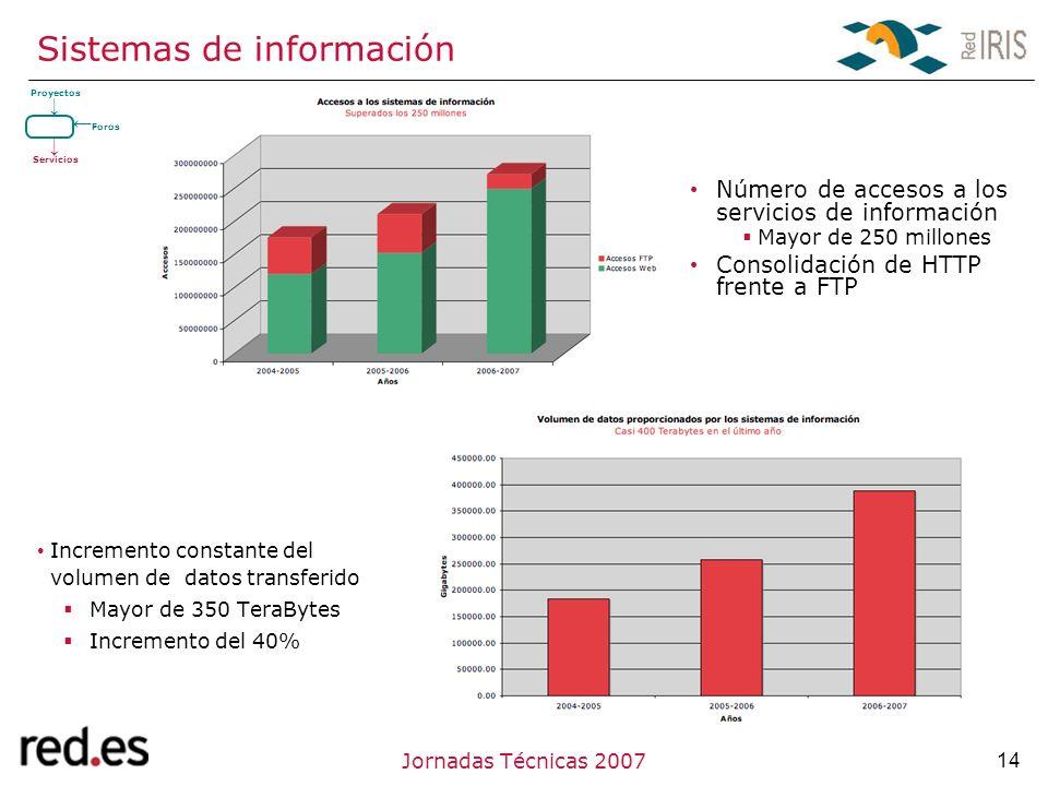 14Jornadas Técnicas 2007 Sistemas de información Incremento constante del volumen de datos transferido Mayor de 350 TeraBytes Incremento del 40% Número de accesos a los servicios de información Mayor de 250 millones Consolidación de HTTP frente a FTP Proyectos Servicios Foros
