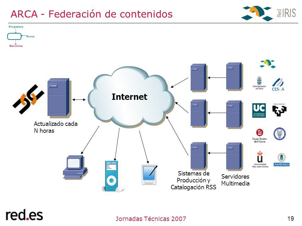 19Jornadas Técnicas 2007 ARCA - Federación de contenidos Internet Sistemas de Producci ó n y Catalogaci ó n RSS Actualizado cada N horas Servidores Multimedia Proyectos Servicios Foros