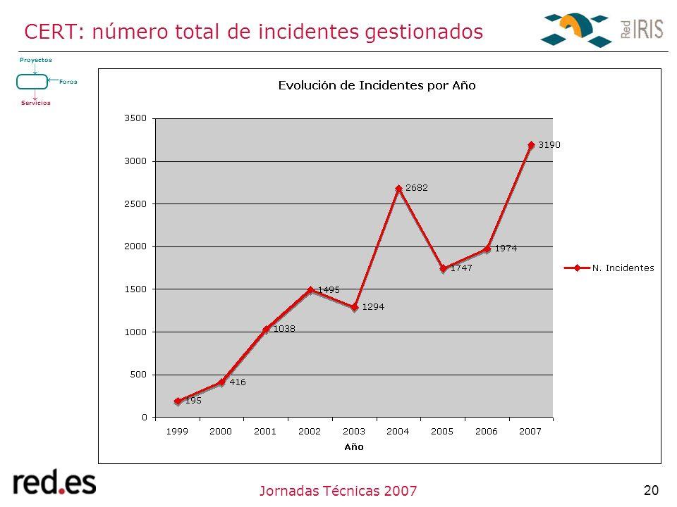 20Jornadas Técnicas 2007 CERT: número total de incidentes gestionados Proyectos Servicios Foros