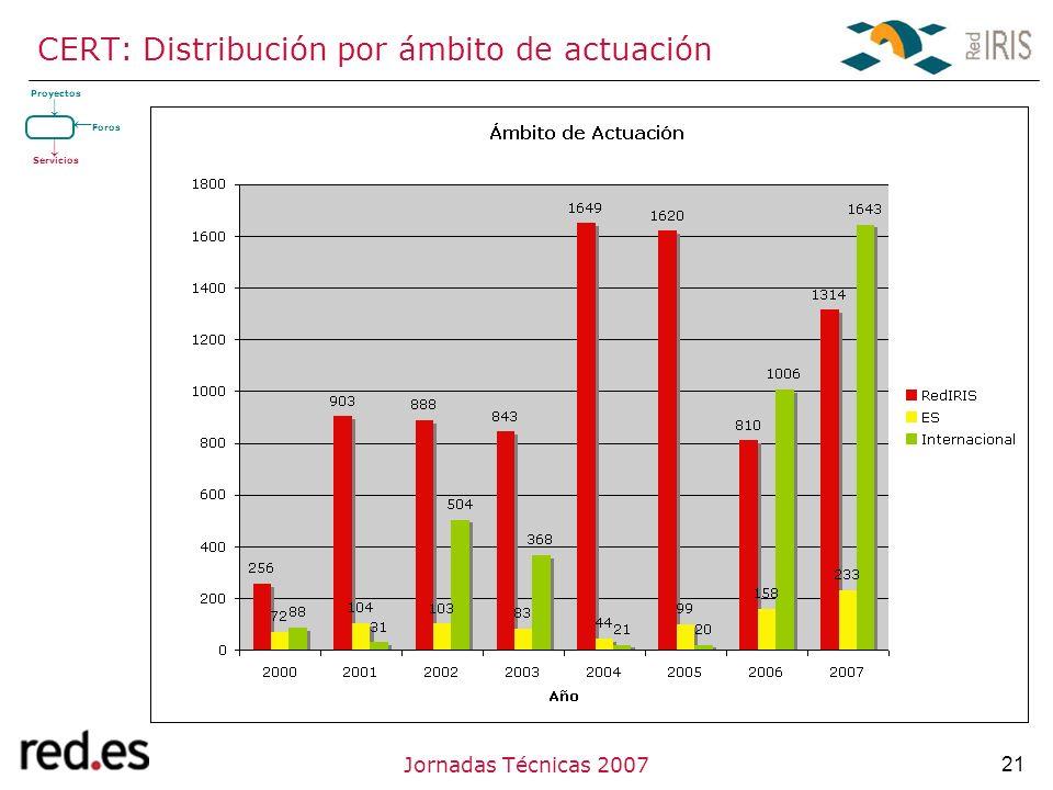 21Jornadas Técnicas 2007 CERT: Distribución por ámbito de actuación Proyectos Servicios Foros