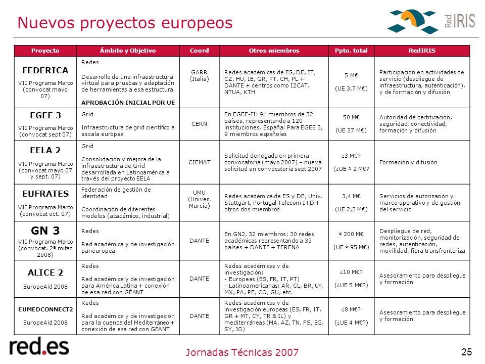 25Jornadas Técnicas 2007 Nuevos proyectos europeos ProyectoÁmbito y ObjetivoCoordOtros miembrosPpto.