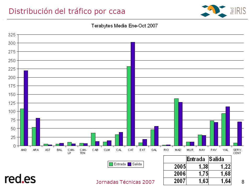 8Jornadas Técnicas 2007 Proyectos Servicios Foros Distribución del tráfico por ccaa