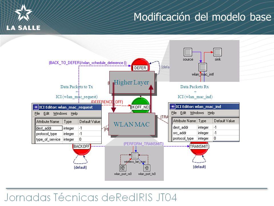 Modificación del modelo base Higher Layer WLAN MAC Data Packets to Tx + ICI (wlan_mac_request) Data Packets Rx + ICI (wlan_mac_ind)